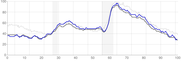 Milwaukee, Wisconsin monthly unemployment rate chart